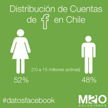 Distribucion por genero de cuentas de facebook en chile