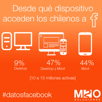 que dispositivos usan los chilenos para acceder a FB