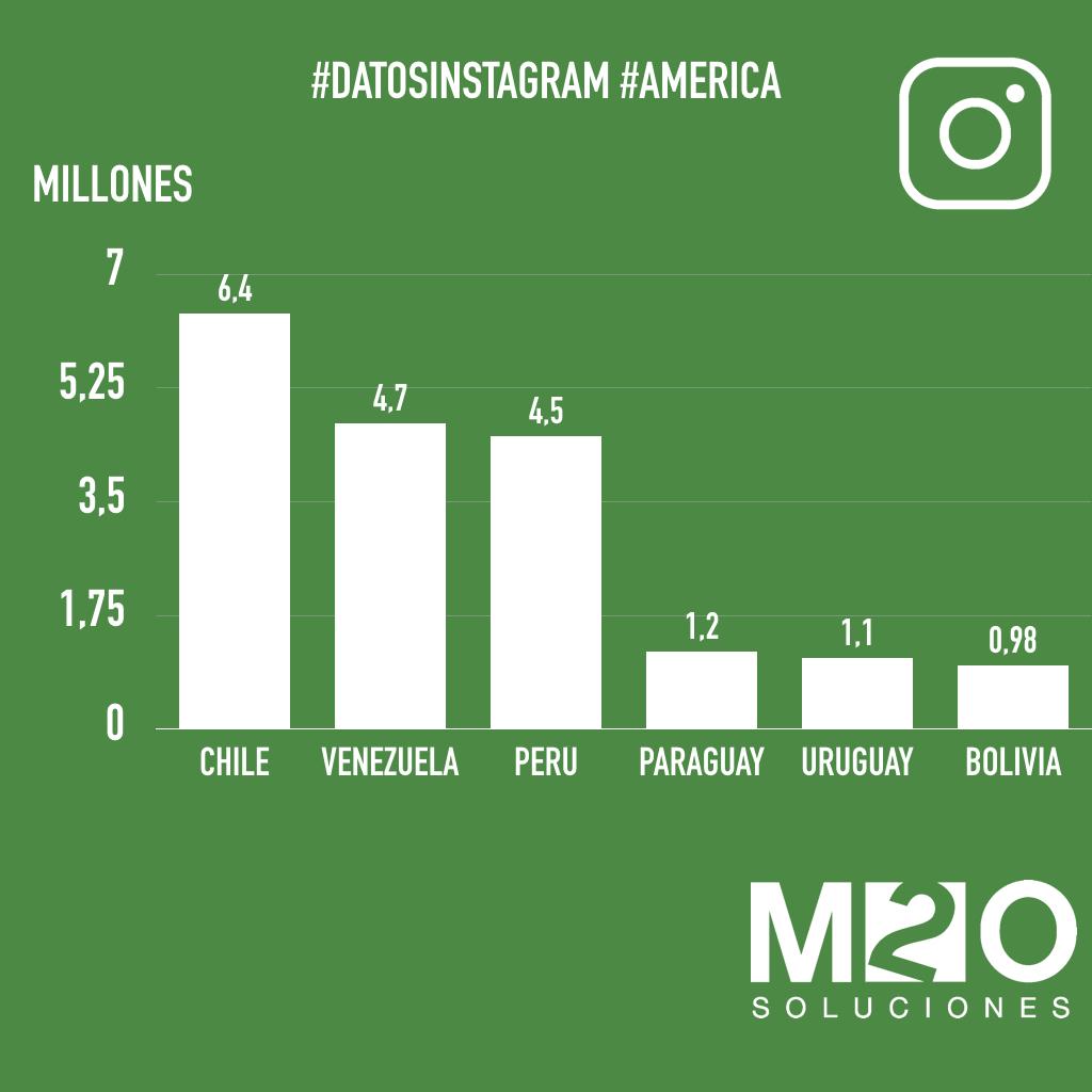 estadísticas de instagram en américa